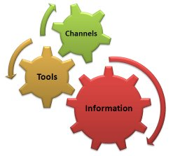 Use the tools, channels and information available efficiently
