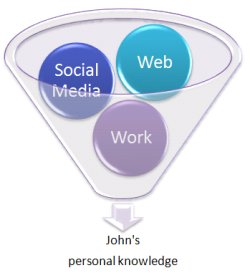 Filter information from the web, social media and work to avoid information overload
